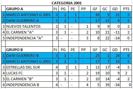 Categoria 2001