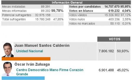 Resultado Nacional