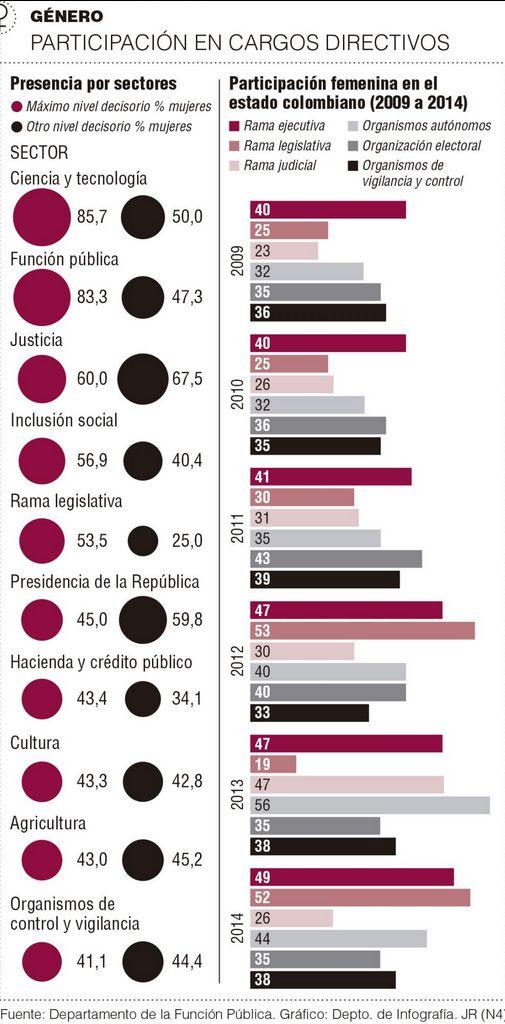 150108 infografia participacion mujer 2014