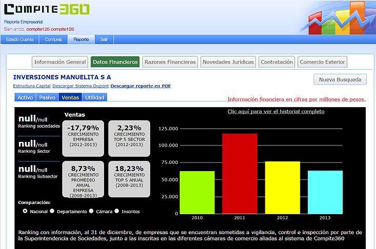 Esta es una imagen del portal Compite360.com que permite comparar empresas, revisar estados financieros, hacer escalafones, entre otras herramientas. Foto: tomada del Portal