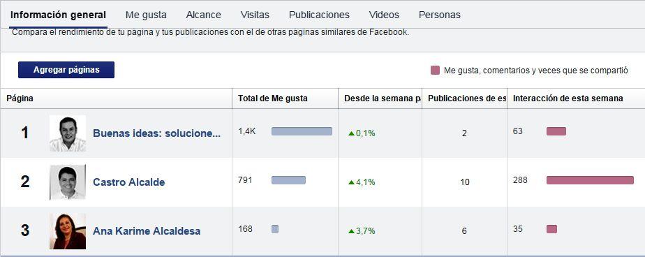 Comparativo Facebook