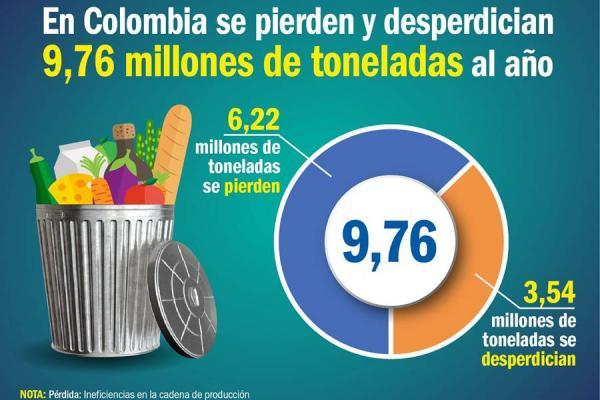La región Llanos conformada por Arauca, Casanare, Guainía, Guaviare, Meta, Vaupés y Vichada, es la que menos alimentos desperdicia en un año, con 71 mil 31 toneladas.(Foto: FUENTE DNP - EL NUEVO DÍA)