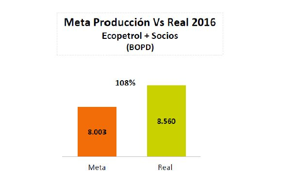 Ecopetrol 2016