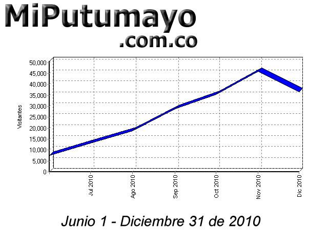 En el 2010 MiPutumayo.com.co se consolida como el portal de los Putumayenses