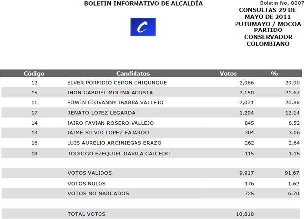 Resultados Consulta Alcaldías Putumayo