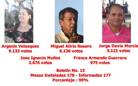 Resultados de la Consulta Popular Liberal en el Putumayo