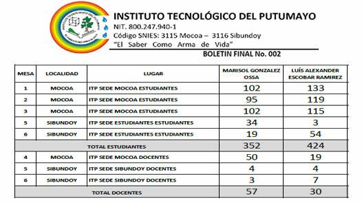 Marisol Gonzalez y Luis Alexander Escobar son los escogidos por estudiantes y docentes en el ITP para elección de Rector por parte del Consejo Directivo