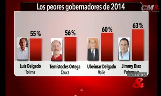 Encuesta de Alcaldes y Gobernadores. Diciembre 2014