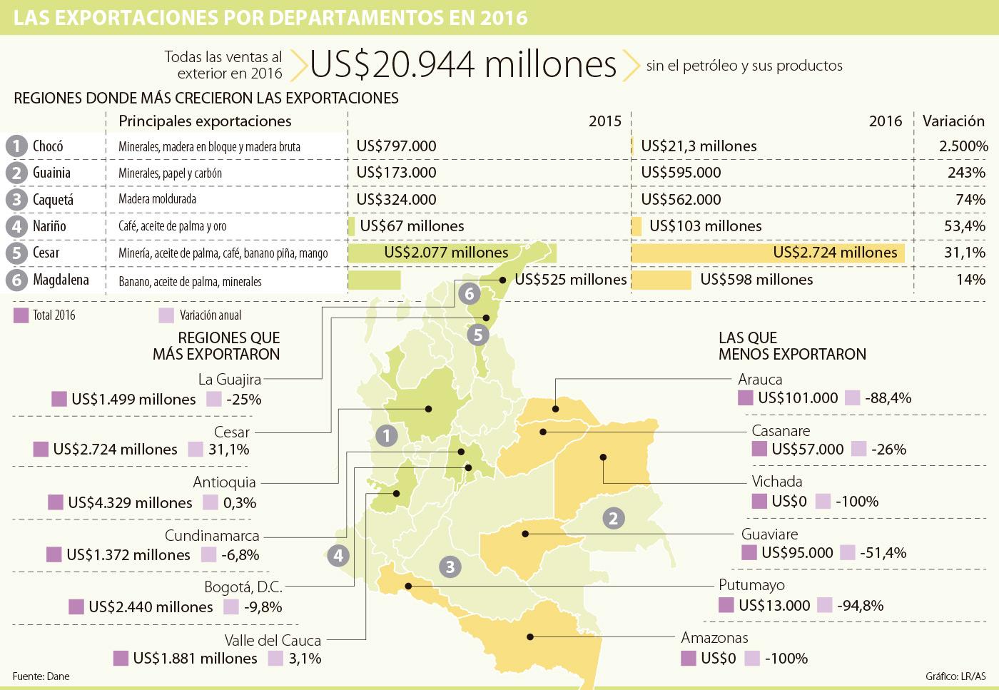Putumayo redujo exportaciones en 94.8%