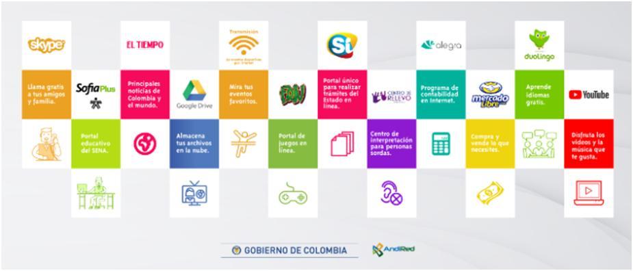 Herramientas digitales empleadas por las regiones del Chocó, Orinoquía y Amazonía