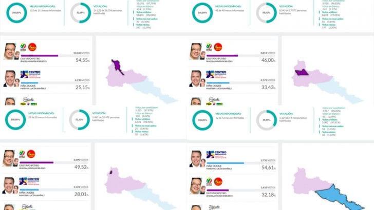 Petró gana en 12 municipios, Duque en Puerto Leguízamo