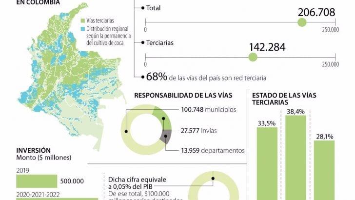 El Invías acelera la inversión para las carreteras terciarias en Colombia