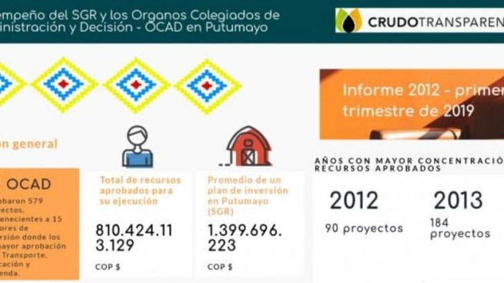 Análisis de los proyectos financiados por el SGR en el Putumayo