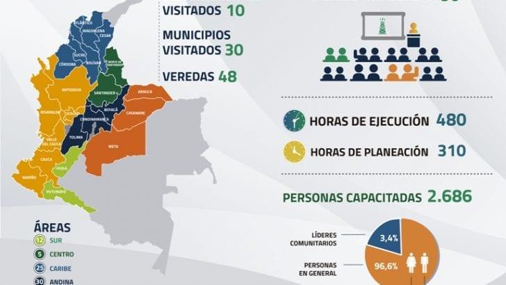 En octubre Acipet capacitó a 2.686 personas en áreas de influencia de sistemas de transporte de hidrocarburos